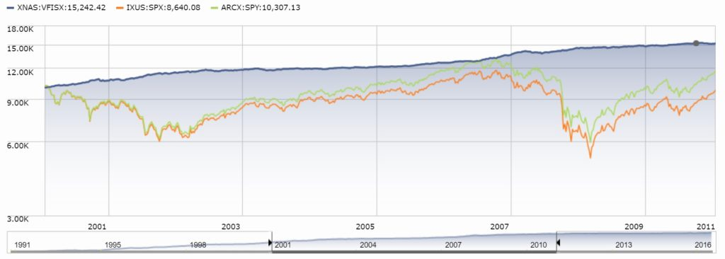 During periods of the rough decade of the 2000s price return did go negative while total return was positive.