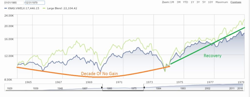 From 1965 to 1975 US equities went no where. By 1980 they had recovered. Who knew what was to come?