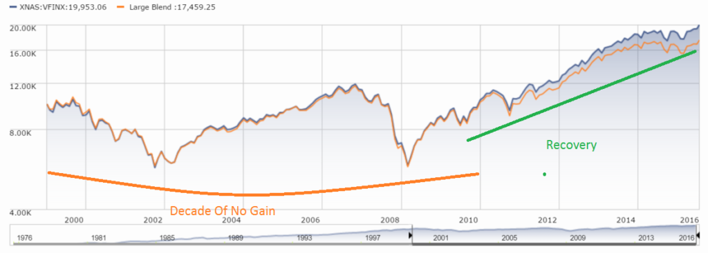 From 2000 to 2010 US equities went no where. By 2016 they had recovered nicely. Who knows what is to come?