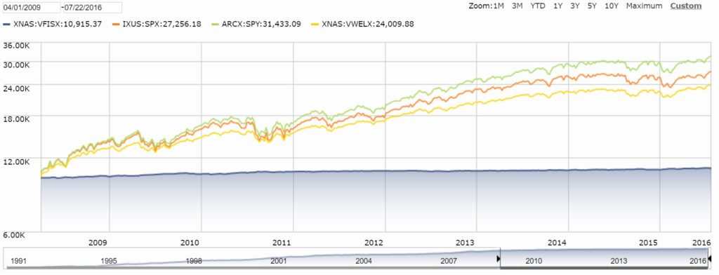 sp500 total return vs price return